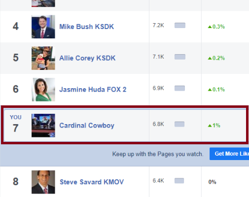 #4 in the TOP 10! Cardinal Cowboy VS STL News Anchors / Celebrities!